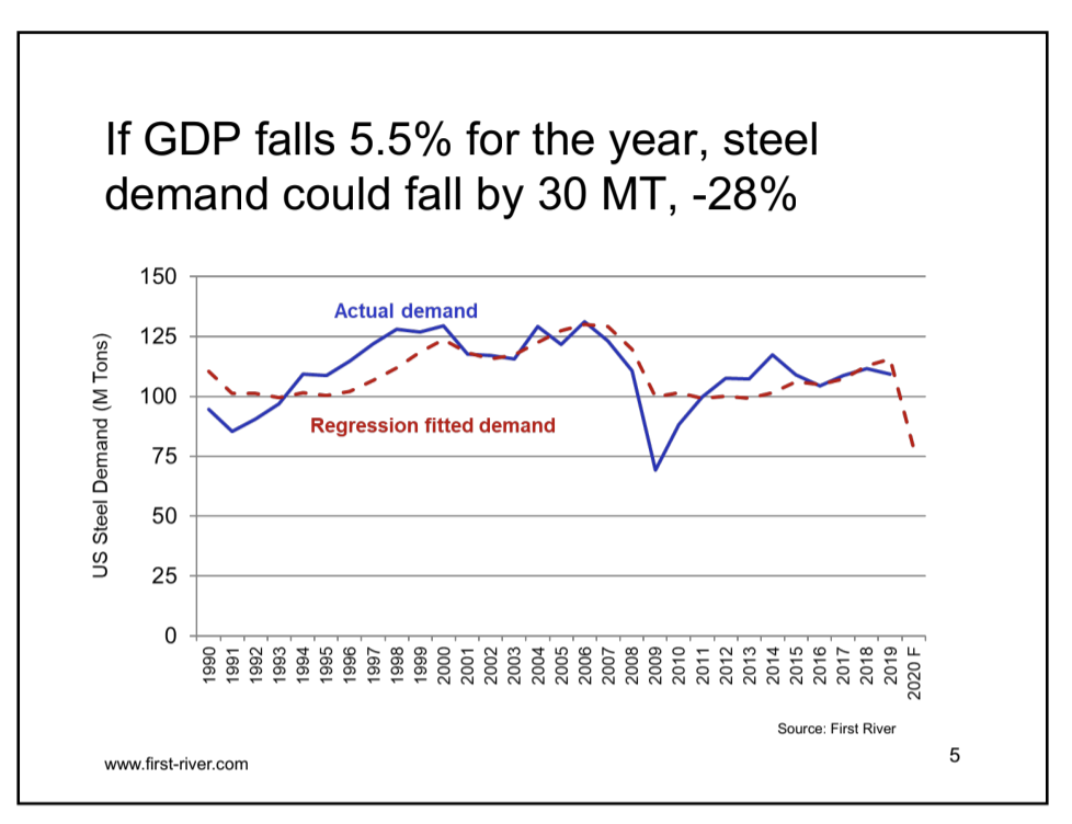 steel outlook US